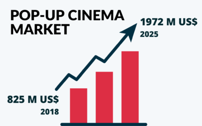 The Pop-Up Cinema Market Size