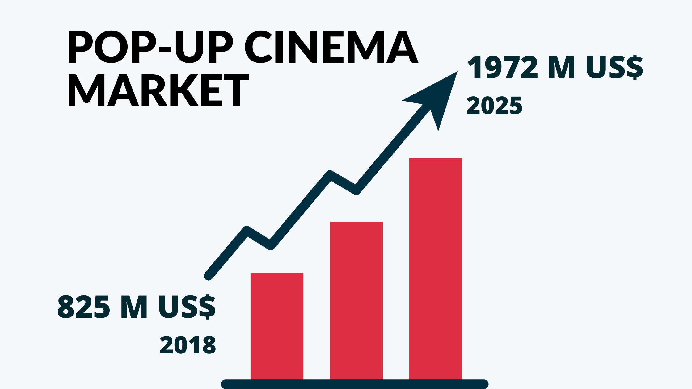 PopUp Cinema Market Size